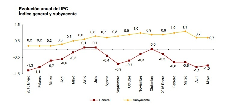 Vivienda, ocio y transporte elevan el IPC al -1%