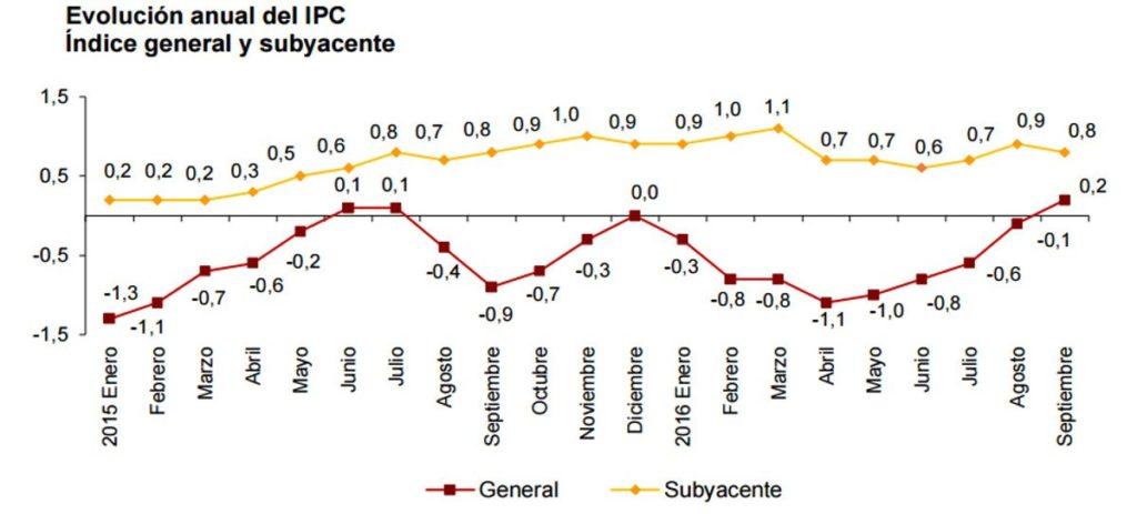 El IPC registra tasas positivas por primera vez en 14 meses