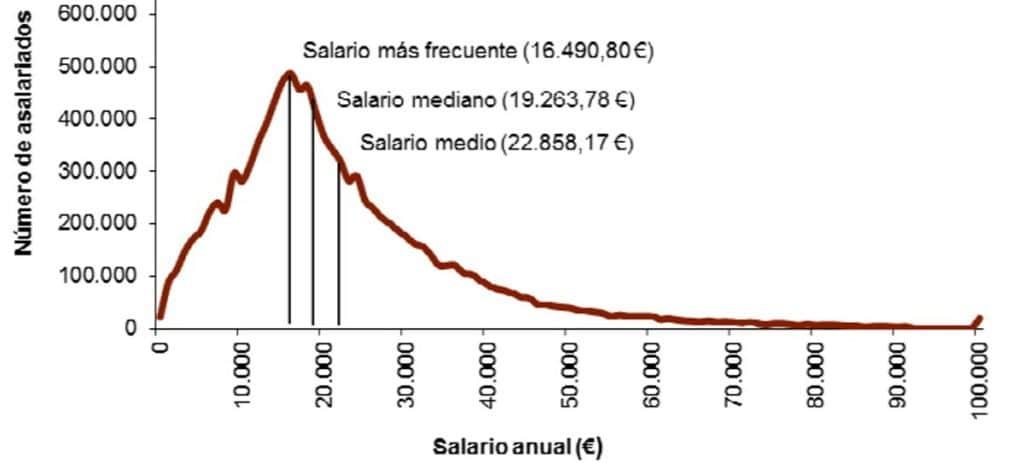 El salario más frecuente en España: 16.490 euros