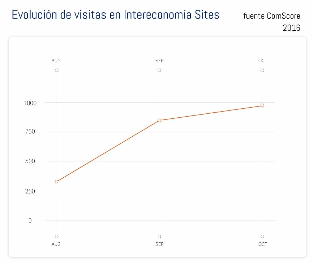 grafico-intereconomia-sites