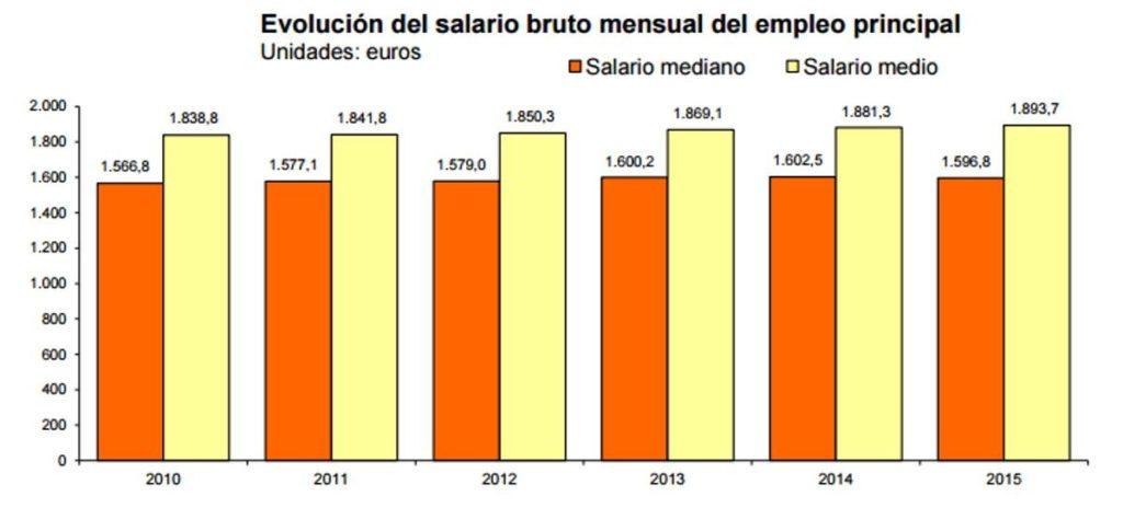 El 70% de los trabajadores gana menos de 2.136,7 euros brutos