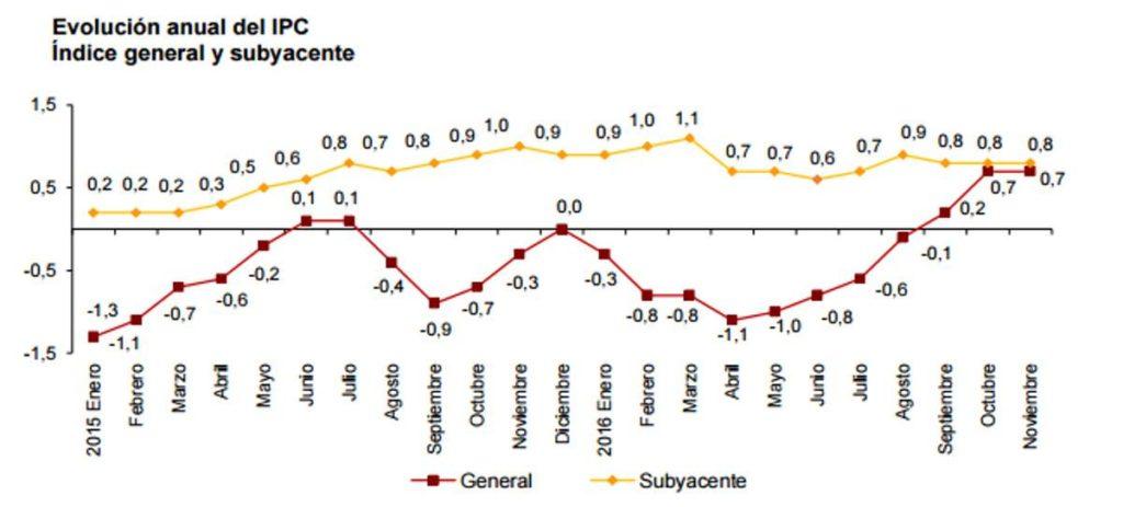 El IPC frena su ascenso por la caída de la gasolina