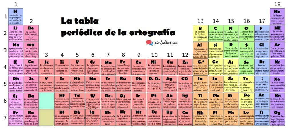 Idean un tabla periódica de la ortografía