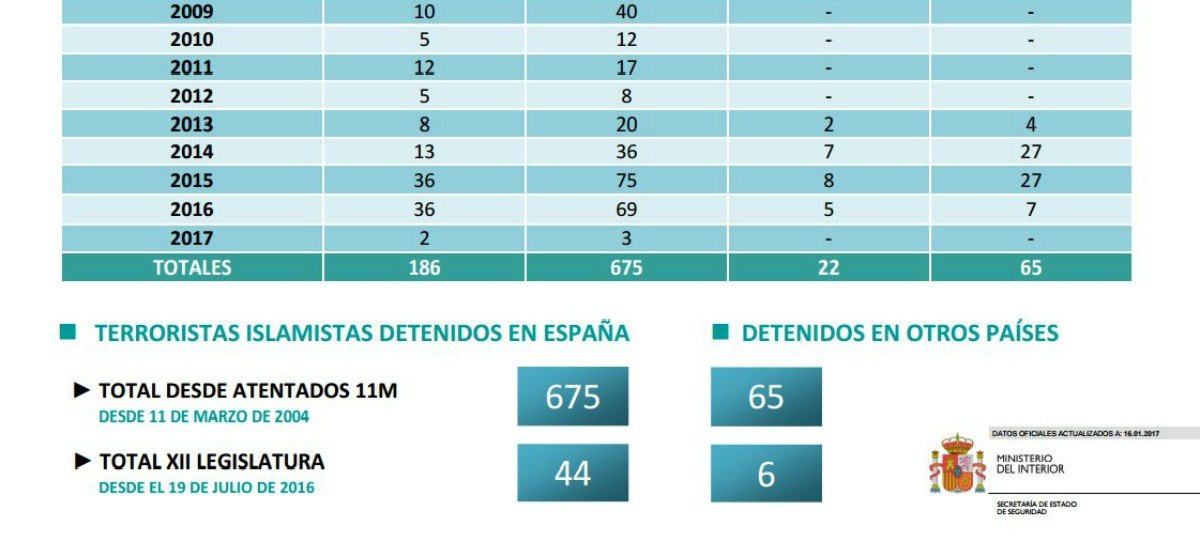 Desde 2015 se han detenido en España 181 yihadistas