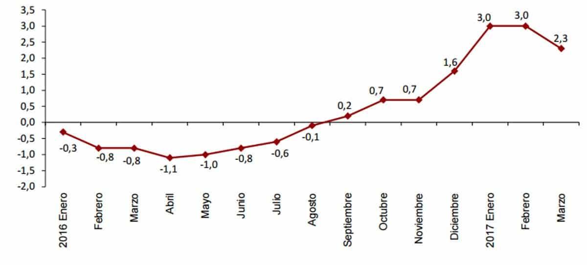 El IPC cae con fuerza por las bajadas de la luz y gasolina