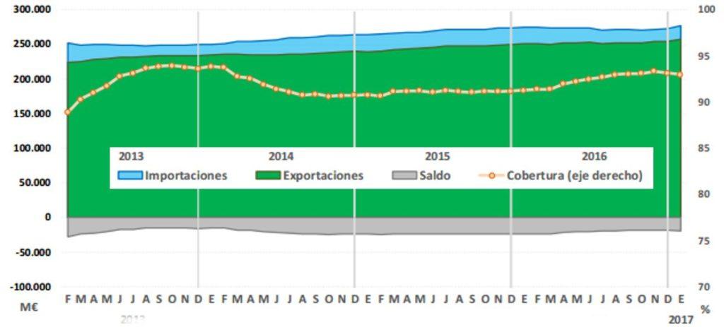 La energía dispara el déficit comercial de España y anula el récord de exportaciones