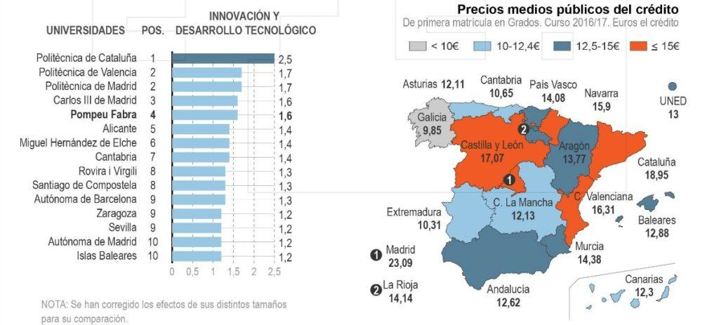 ¿Cuál es la mejor universidad española?