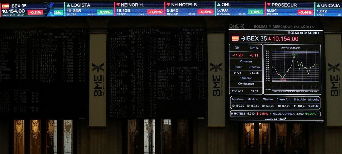 Al IBEX 35 se le atraganta el 10.500 y cede un 0,4%