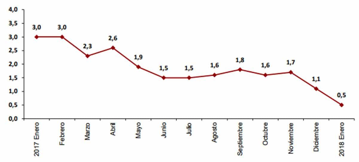 El IPC se desploma en enero al 0,5% por la caída de la luz