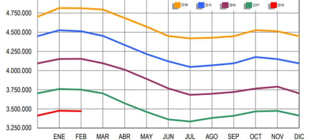 El paro cae en 6.280 personas en febrero y alcanza mínimos de 2009