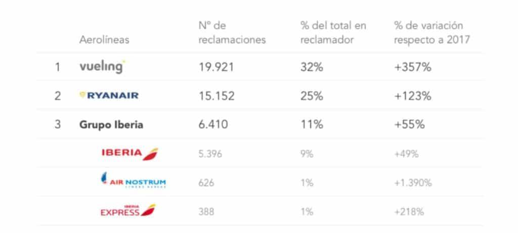 Vueling, Ryanair, Iberia, las aerolíneas más reclamadas en 2018