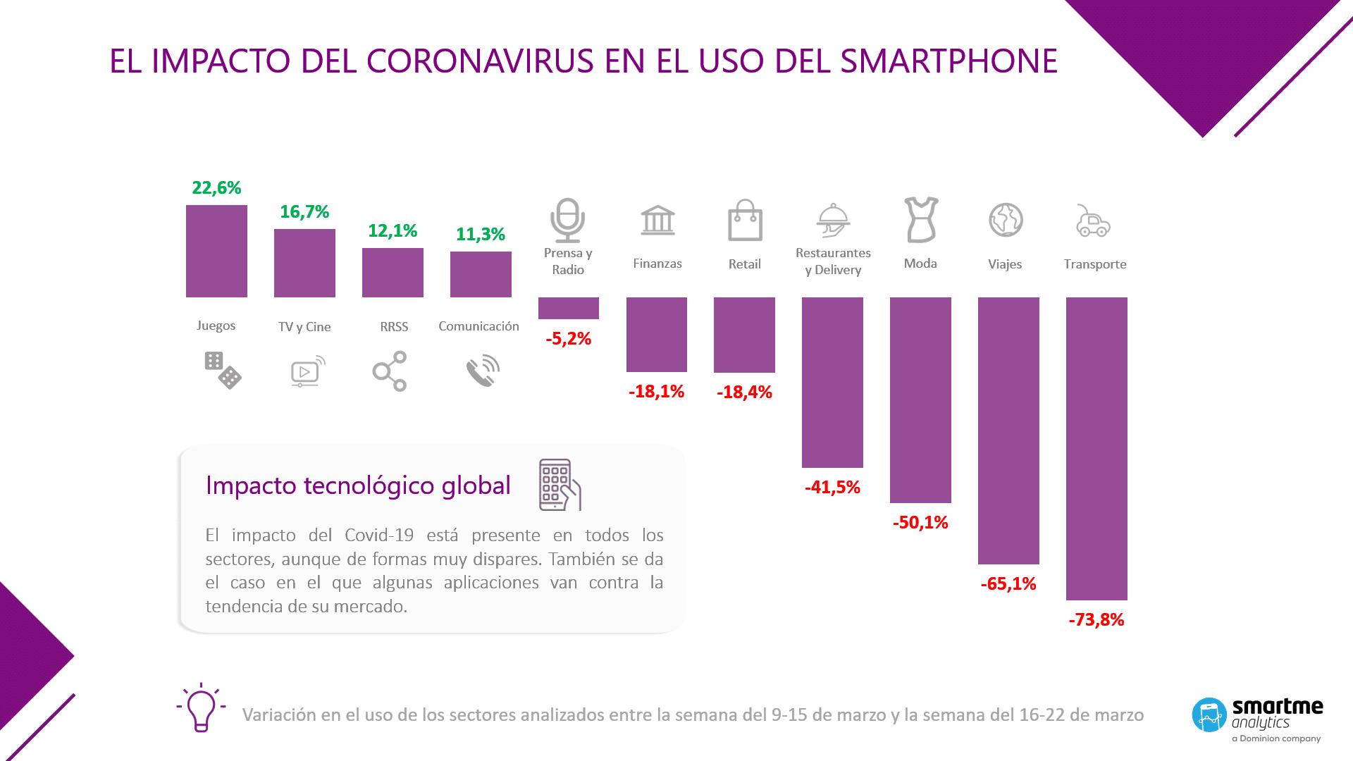 Smartme Analytics crea un dashboard para medir el impacto real del Coronavirus en los principales sectores de la economía