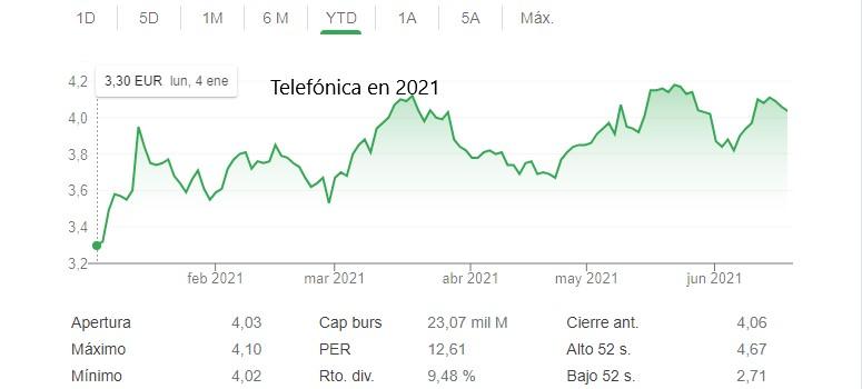 Apoyo mayoritario de los accionistas a Telefónica: el 71,47% prefiere el dividendo en acciones que en efectivo